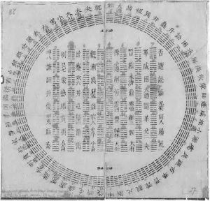 Diagram of I Ching Hexagrams