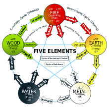 Five Elements Cycle Chart