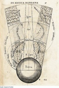 Robert Fludd's illustration of the spheres of the four elements