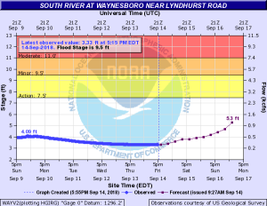 Flood stage graph for Lyndhurst Rd  South River Waynesboro VA